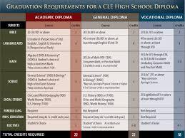 christian light publications diploma requirements diploma requirements