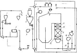 Реферат Схема автоматического регулирования котельной установки  Схема автоматического регулирования котельной установки