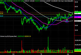 Wdc Stock Chart 3 Big Stock Charts For Wednesday Western Digital