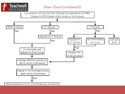 Ipcc Audit Charts 35 Thorough Flowchart Notes Ipcc
