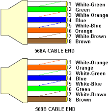 ethernet cables comparison between cat5 cat5e cat6 cat7 cables if a cable has one layout on one end and the other layout on the other end then it s a crossover cable whilst not universal the color codes shown below