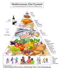 Cholesterol Diet Food Chart The Mediterranean Diet Helpguide Org