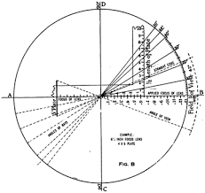 Angle Range Compensation Chart Angle Of View Wikipedia