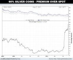 Rush To Physical Silver Indicates Looming Economic Collapse