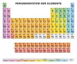 Periodic Table Of The Elements GERMAN Labeling, Colored Cells ...
