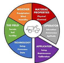 Adams Ground Driven Fertilizer Spreader Chart Spinner Disc Spreader Set Up And Calibration Ohioline