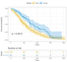 C Chart Axis Label Interval Drawing Survival Curves Using Ggplot2 Survminer