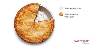 Image result for pie chart