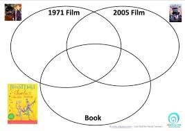 Book Vs Movie Venn Diagram Charlie And The Chocolate Factory Venn Diagrams Edgalaxy