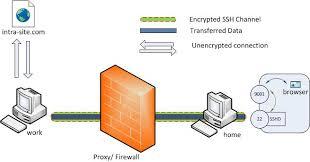 ssh tunneling explained source open is port forwarding safe at Port Forwarding Diagram