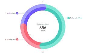 How To Create Donut Chart In Tableau Hope Tutors