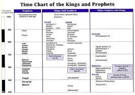 Christadelphian Bible Reading Chart Christadelphian Bible