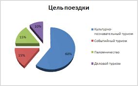 Разработка предложений по развитию mice туризма в Санкт Петербурге  Разработка предложений по развитию mice туризма в Санкт Петербурге на период 2015 2020 годов
