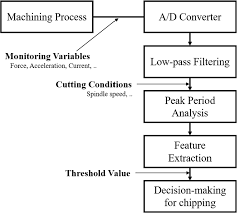 Tool Chipping Detection Using Peak Period Of Spindle