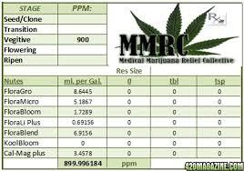 General Hydroponics Ppm Chart General Hydro Nutrient Calculator 420 Magazine