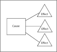 cause and effect visual identify problem and solution text structures pinterest mcgraw