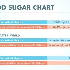 Pregnancy Diabetes Level Chart Pregnancy Sugar Levels Chart Www Bedowntowndaytona Com