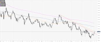 Euro Value Chart Eur Usd Technical Analysis Euro Ends The Week In The Green