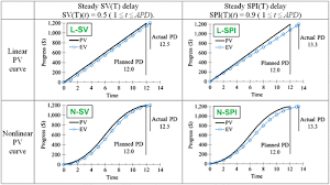 Sensitivity Of Earned Value Schedule Forecasting To S-Curve Patterns ...