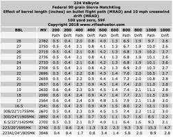 224 Valkyrie Effect Of Barrel Length On Velocity