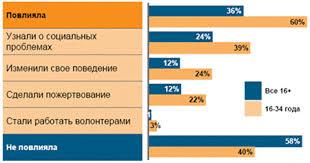 Курсовая работа Социальная реклама в средствах массовой коммуникации На вопрос приятнее ли читать журнал газету смотреть телепередачи если в них присутствует социальная реклама 54% опрошенных ответили утвердительно