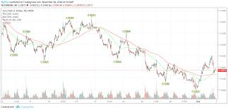 Eur Usd Analysis Euro Dollar Spikes On Us Manufacturing Pmi