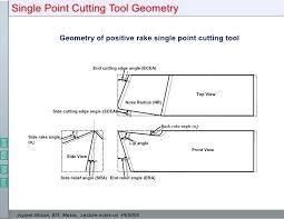 Cutting Angle Iron 45 Degrees High Quality Angle Cut Degree