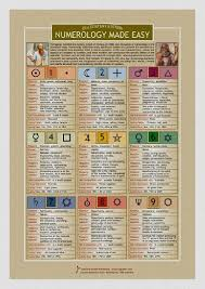 Calculate My Numerology Chart Calculate My Numerology