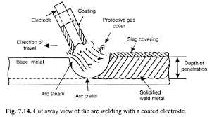 Welding Voltage And Current Chart Electric Arc Welding Meaning Procedure And Equipments