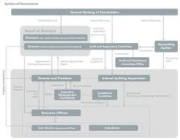 Nintendo Organizational Chart Ir Information Management Policy Corporate Governance