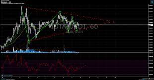 Binance Chart Published On Coinigy Com On April 9th 2019