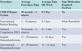 Hemorrhoid Size Chart Hemorrhoid Banding Norwich Gi Associates