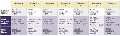 Spg Cash And Points Chart A Comprehensive Guide To Maximizing Points For Free Hotel