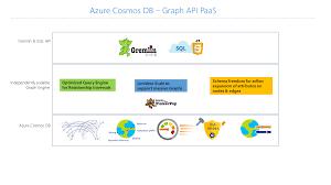 Introduction To Azure Cosmos Db Gremlin Api Microsoft Docs