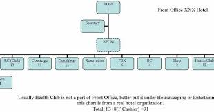 Hotel Front Office Organizational Chart Bachelor In Hotel Management Bhm Organizational Chart Of