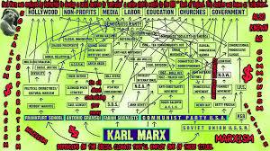 Nwo Chart Rothschilds Nwo Template North Korea Jew World Order