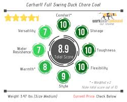 Carhartt Duck Chore Coat Review My Review W Pics Work