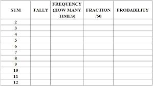 Sum Of 2 Dice Chart Probability 5 Sum The Dice Mathtec