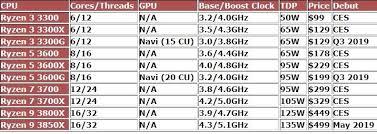 Specs Leak On Amds Upcoming 3rd Gen Ryzen 16 Core Cpu