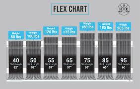 Hockey Stick Flex Chart Hockey Players Club