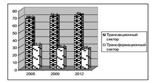 Курсовая работа на тему Трансакционные издержки в современной  Рис 1 Динамика трансакционного и трансформационного секторов экономики России в 2005 2012 гг
