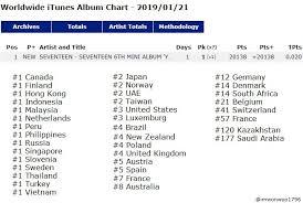 Seventeen Broke Their Previous Record On Itunes Chart