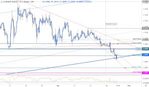Sterling Price Outlook Gbp Usd Bears Grind Into Trend Support