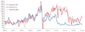 Ethylene Price History Chart Braskem Investor Relations