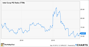 Intel Stock Price Chart Why Intel Could Be Headed For 60 A Share The Motley Fool