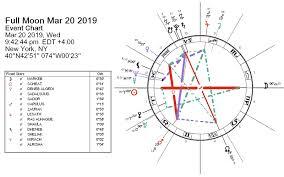 Full Moon March 2019 Lift The Veil Darkstar Astrology