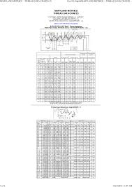 Pdf Maryland Metrics Thread Data Charts Karthikeyan C P