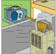 how a central air conditioner works ha2016 air conditioners central ©don vandervort