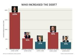National Debt By President Chart Who Increased The Debt