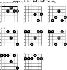 E Major Guitar Chords Chart Www Bedowntowndaytona Com